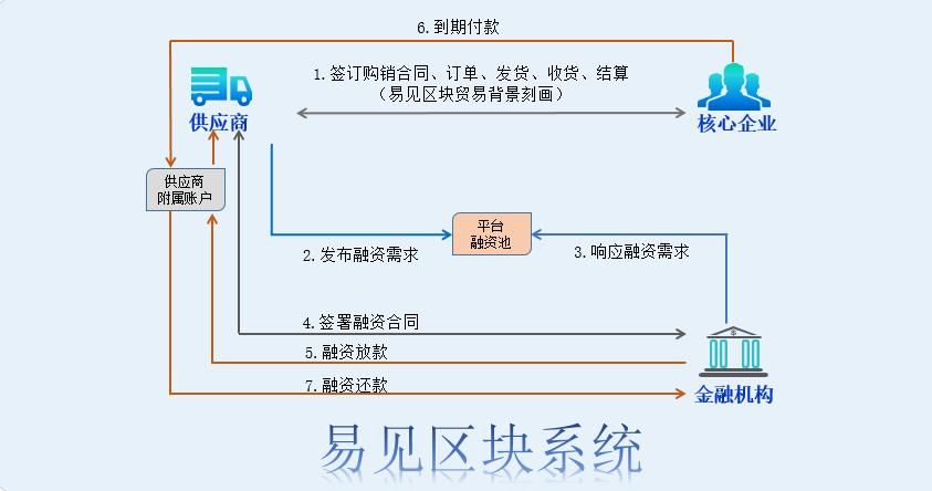 供应链线上投放业务模式